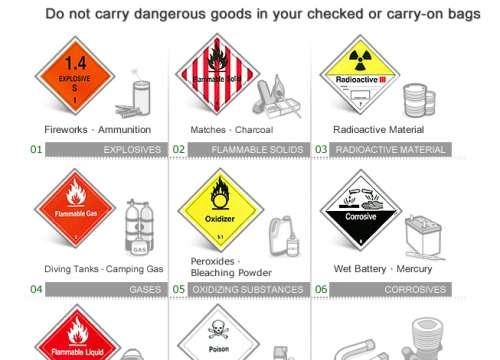 Những đồ dùng bị cấm khi đi máy bay